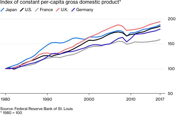 Index of constant per-capita gross domestic product
