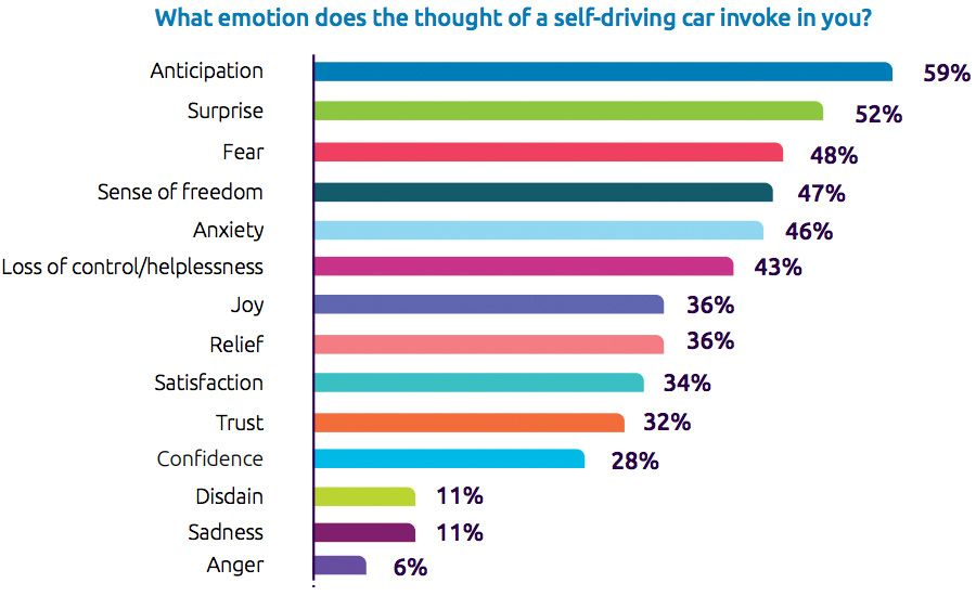 Half of consumers want self-driving experience in 5 years