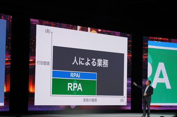 ソフトバンク孫社長「日本復活のシナリオは、RPA+AIによる生産性向上」
