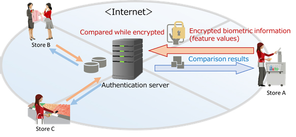 Fujitsu encryption tech for biometric info provides safer authentication in open environments