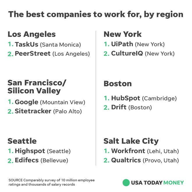 Google, Microsoft and Starbucks are some of the best places to work in the US, workers say