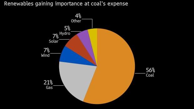 Solar Surge Is Making Coal Plants Unprofitable in Top Exporter